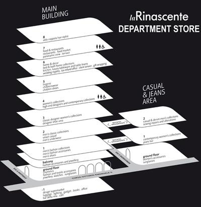 la Rinascente floors map